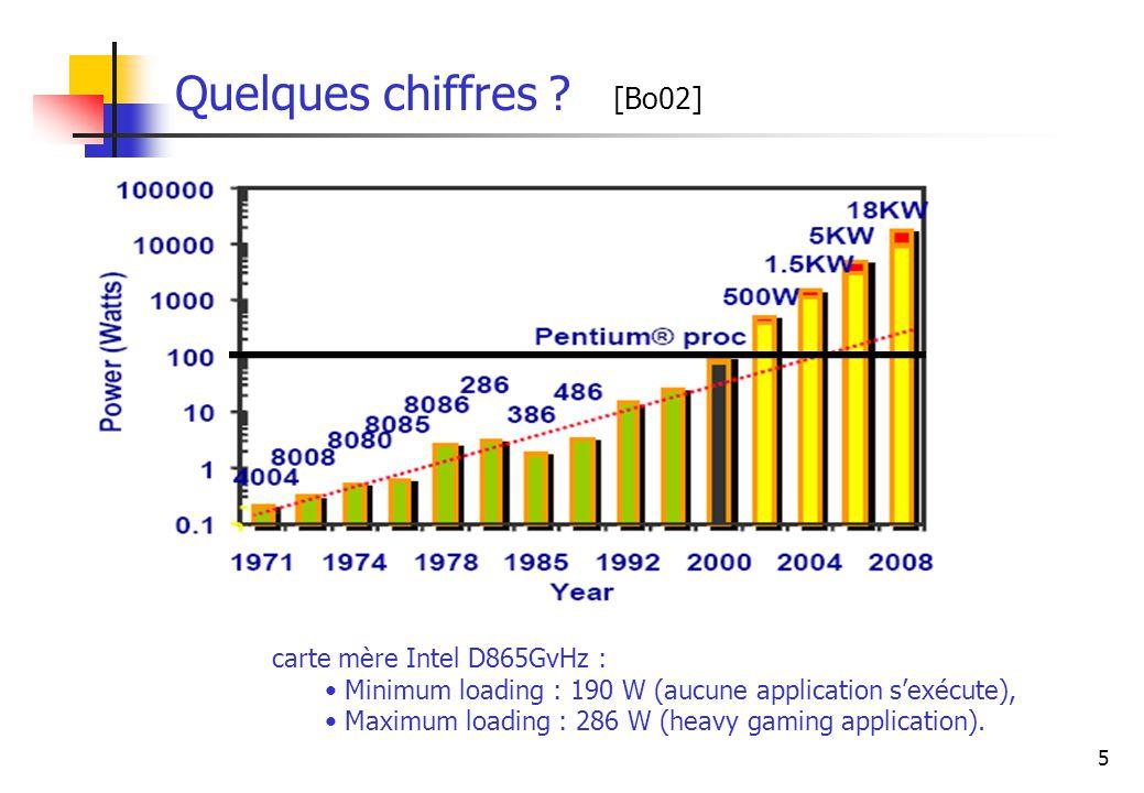 Quelques chiffres [Bo02] carte mère Intel D865GvHz :